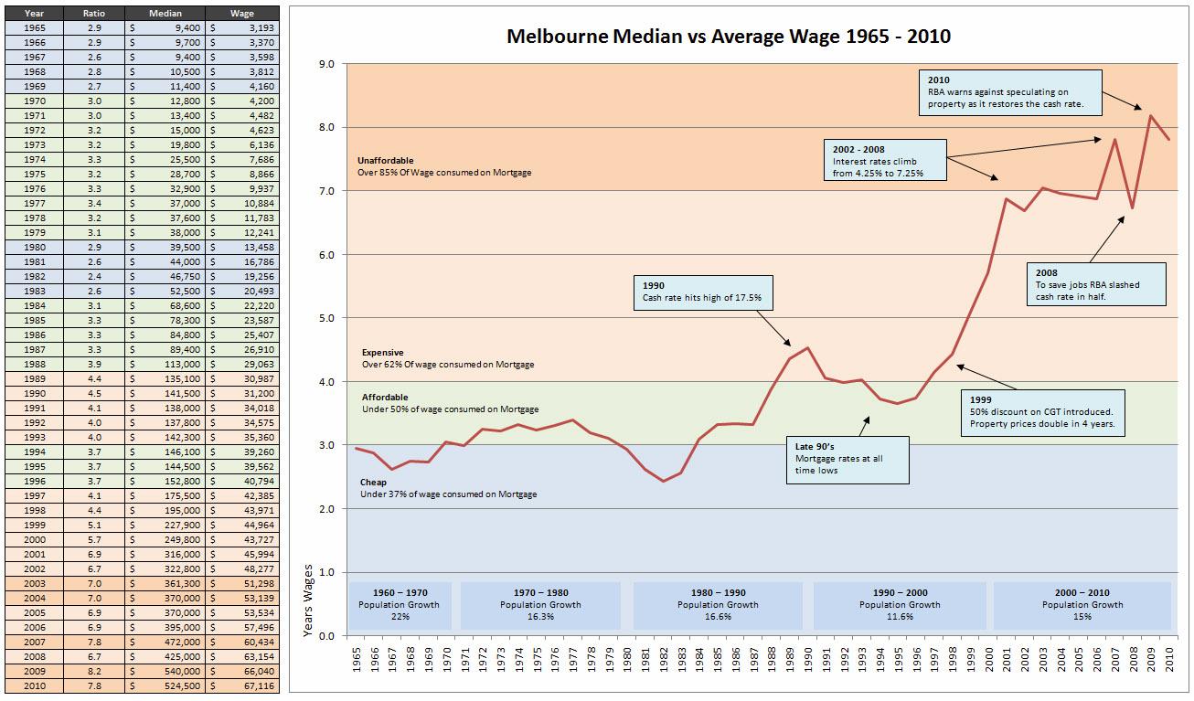Property Prices In Victoria Austrailia Compared To South Austrsilia